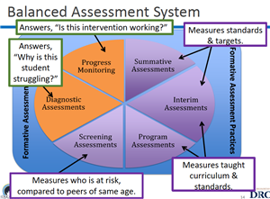 Assessments / Home